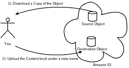 Amazon S3: Copy Proposal